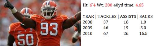 2011 NFL Draft Defensive End Da'Quan Bowers Clemson