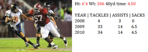 Defensive Tackle Marcell Dareus 2011 NFL Draft
