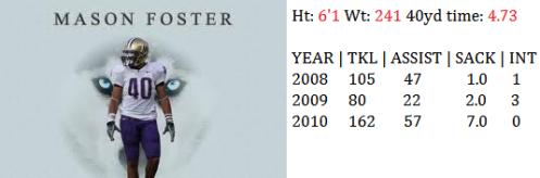 Linebacker Mason Foster 2011 NFL Draft