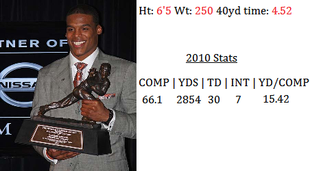 Quarterback Cam Newton 2011 NFL Draft 2010 Stats