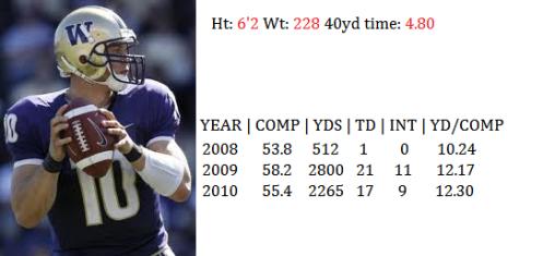 Quarterback Jake Locker 2011 NFL Draft